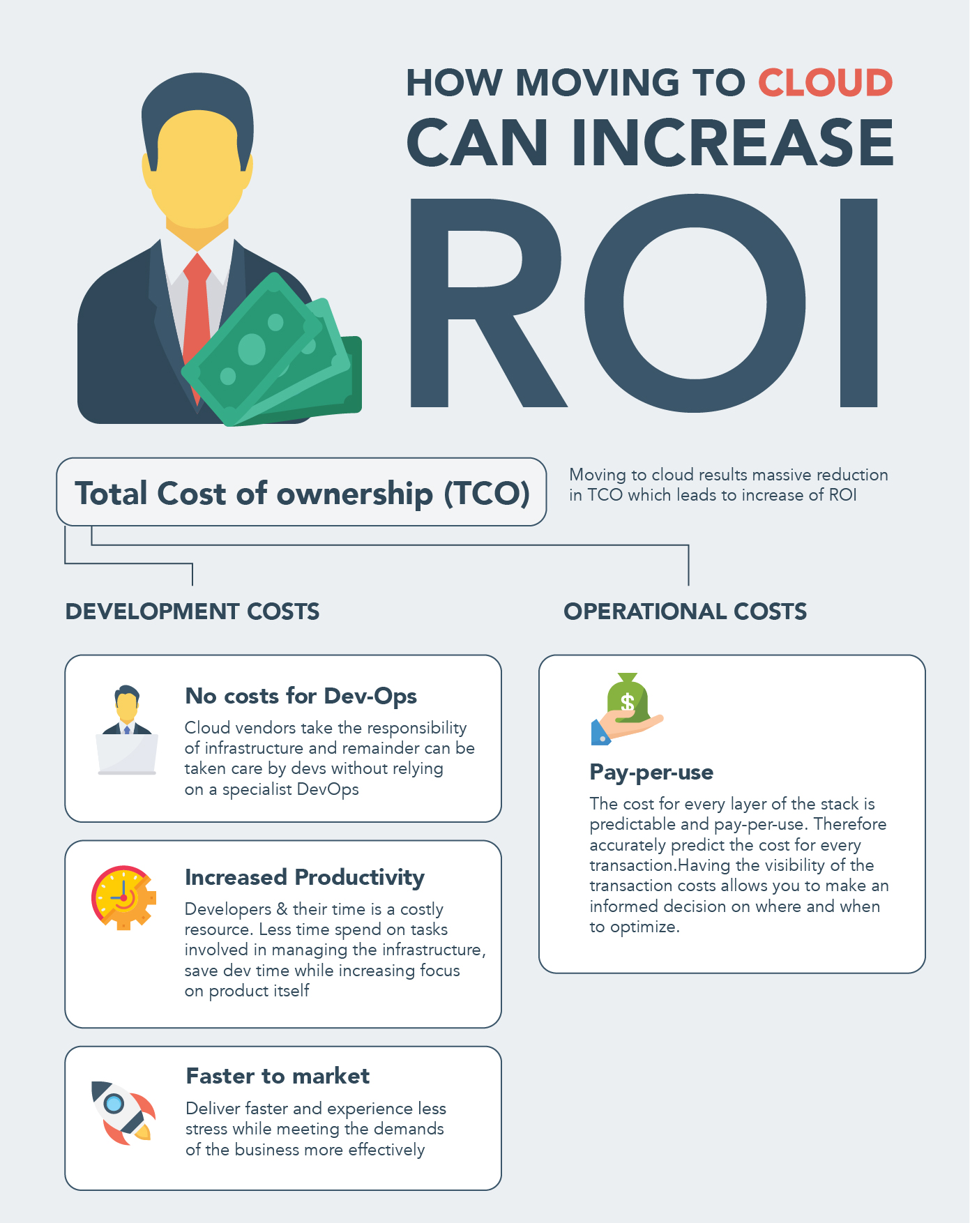 how moving to cloud can increase ROI